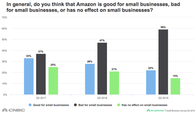 American consumers are worrying more about Amazon's power, a new CNBC survey finds 1