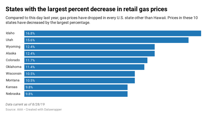 Gas prices drop to a 3-year Labor Day low, as more drivers hit the road this weekend 1