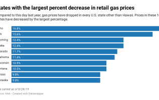 Gas prices drop to a 3-year Labor Day low, as more drivers hit the road this weekend 2