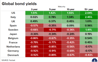 Investing in the strange negative yield world — 'It's very hard to wrap your arms around' 1