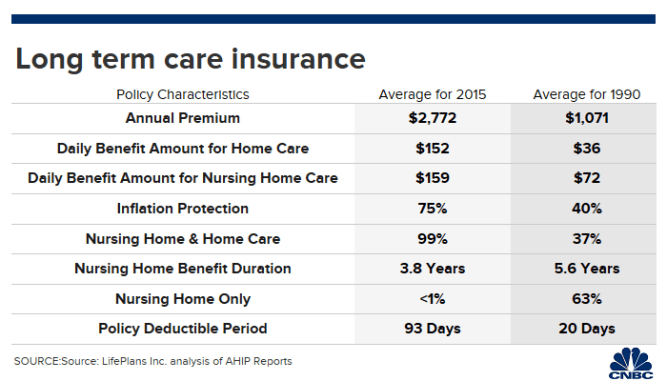 Long-term care insurance costs are way up. How advisors can help clients cope 1