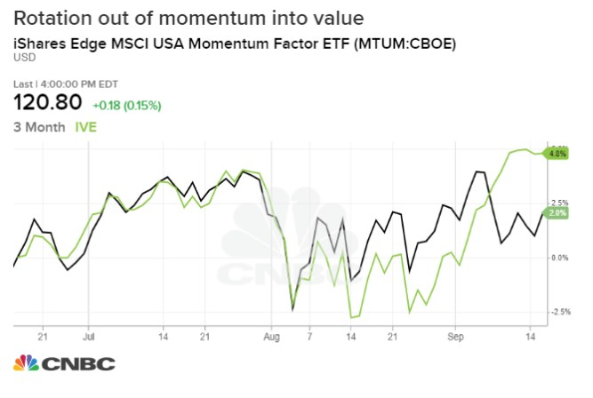 The stock market rotation that rocked investors this month may have been driven by a technicality 1
