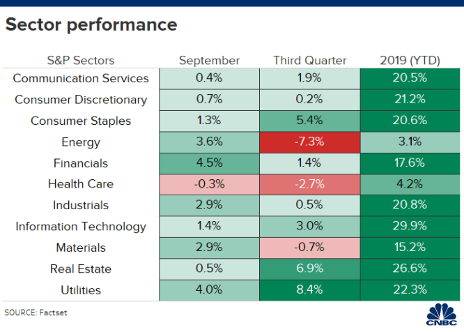 Investors rotated into these top sectors in September 1