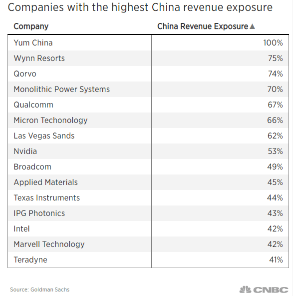 These stocks could be the biggest winners if the US completes this phased trade deal with China 1