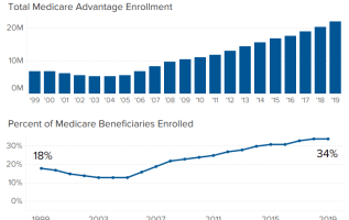 Medicare open enrollment is underway. Here's what's new and what to watch out for 1