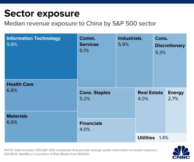 The outcome of the US, China trade negotiations will make or break these stocks into year-end 1