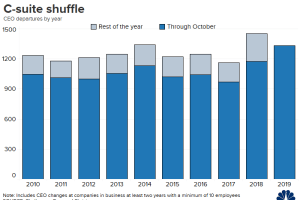 CEO departures hit a new high in October, on pace for a record year 14