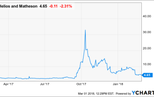 Philip Hempleman Hits the Ground Running in Helios and Matheson Analytics Inc (HMNY), GW Pharmaceuticals PLC- ADR (GWPH) 6