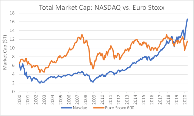 Nasdaq now eclipses the European stock market – In search of Alpha 4