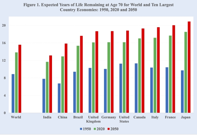 Raise retirement ages! That's the simple, clear and unavoidable message that economics and demographics are sending to governments around the world.