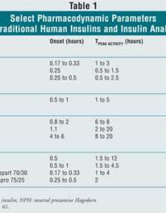 also pharmacoeconomic advantages of insulin analogs rh uspharmacist