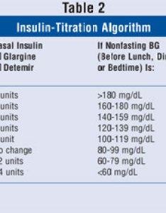 also intensive insulin therapy for type diabetes rh uspharmacist