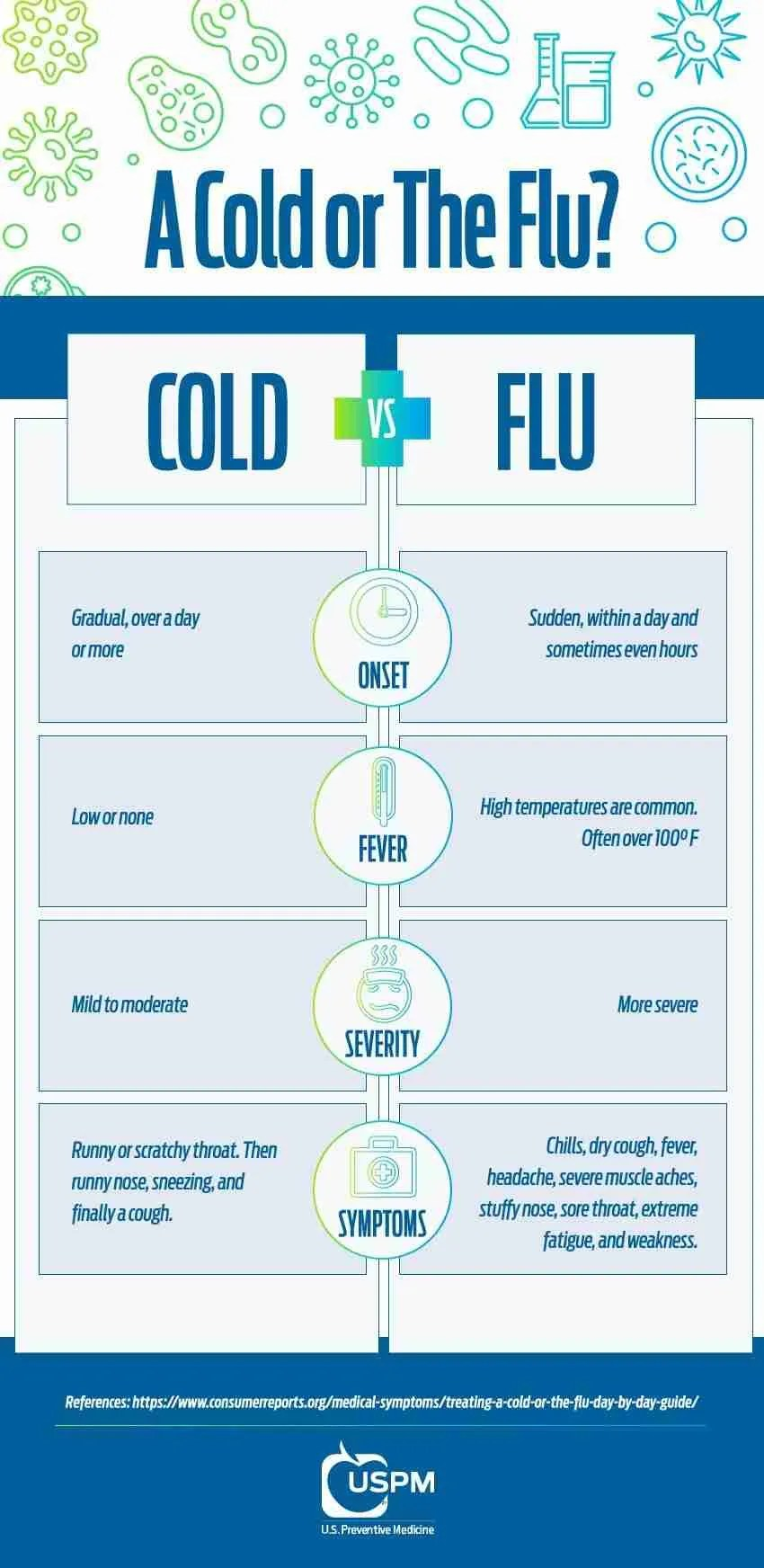 The Difference Between a Cold and The Flu | USPM