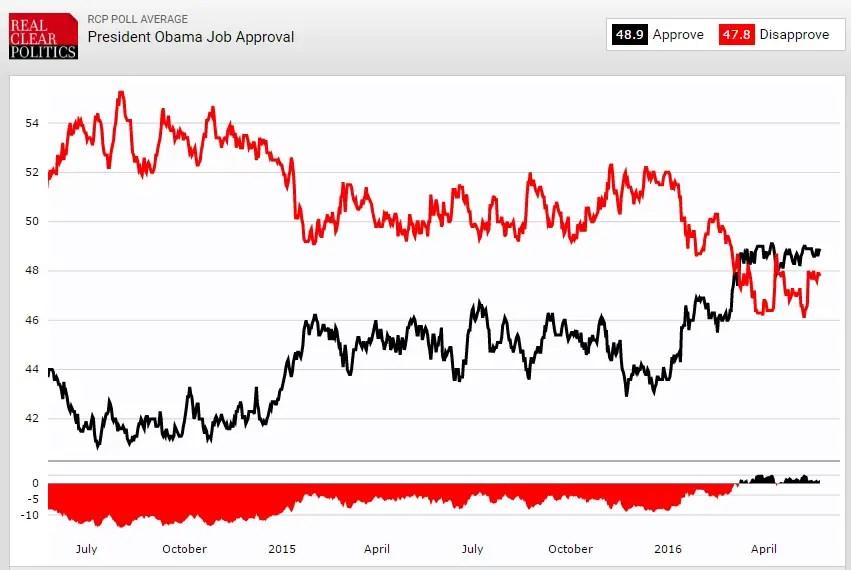 Obama Job Approval 2