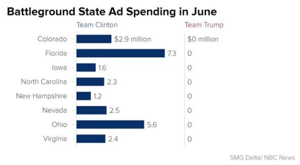 June Spending