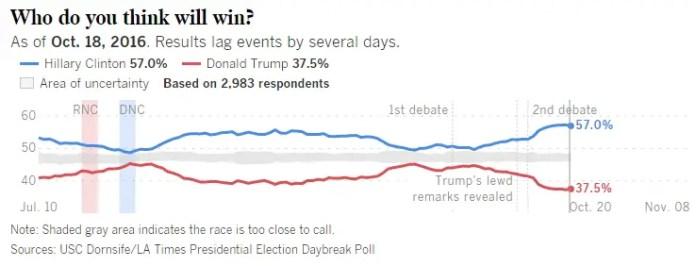 la-times-trump-clinton-who-will-win