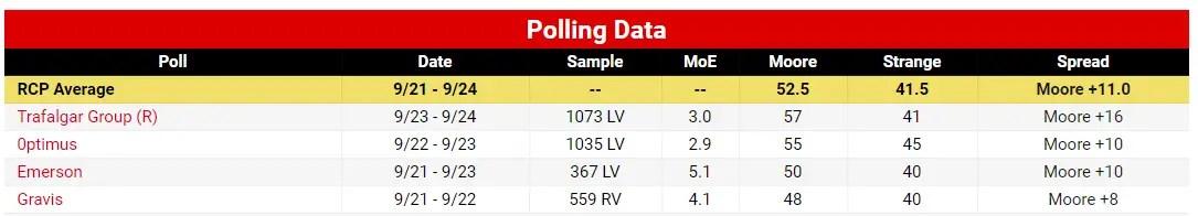 Alabama Senate Polls Strange Moore