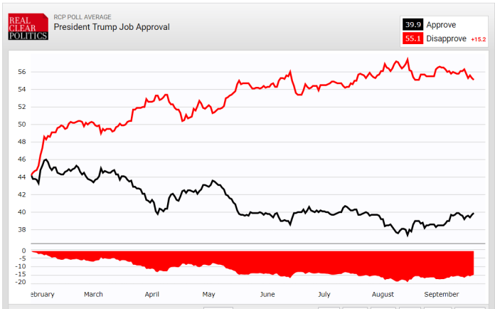 Trump approval graph