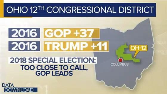 Ohio 12 Demographics and results