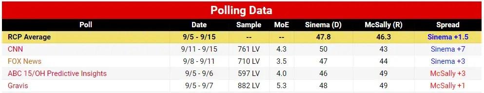 Arizona Senate McSally Sinema Polls 2018