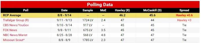 Hawley McCaskill Polls 2018