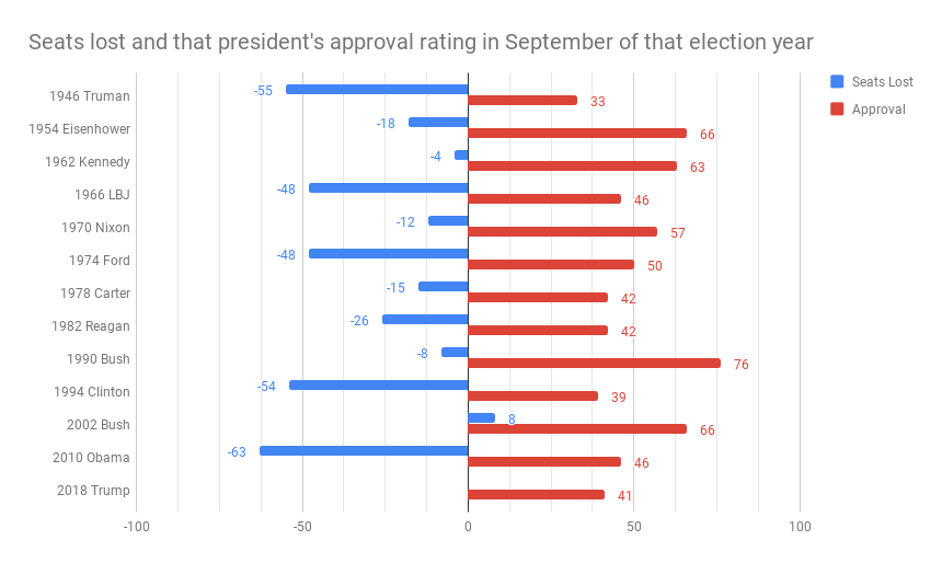 Seats lost and that president's approval rating in September of that election year