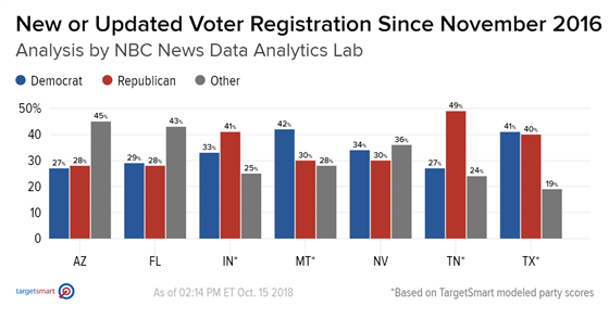 2018 Midterm New Party Registrations by State