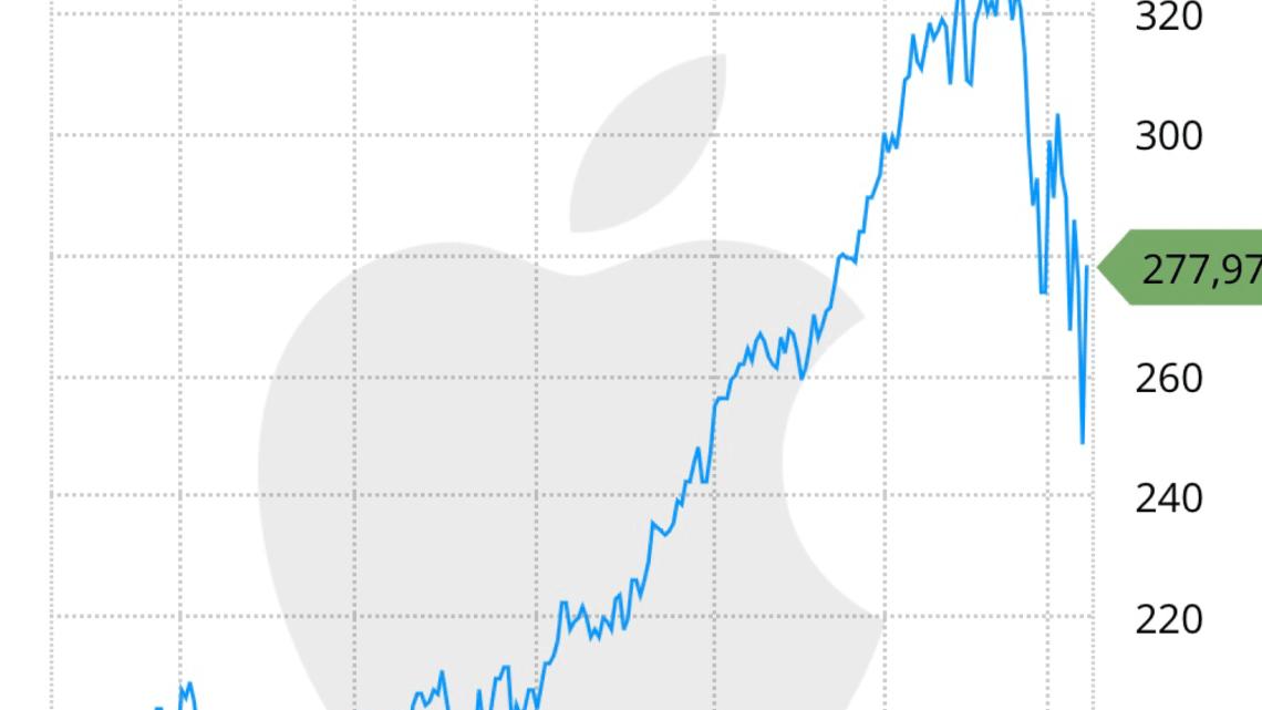 Apple destinará 15 millones de dólares para la recuperación mundial por el COVID-19 y cerrará sus Apple Store.