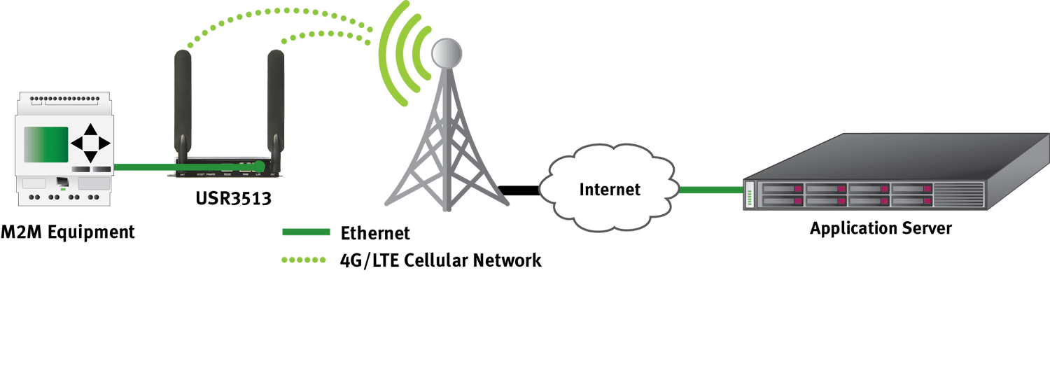 USR :: USR3513 M2M 4G LTE Cat 1 Cellular Gateway
