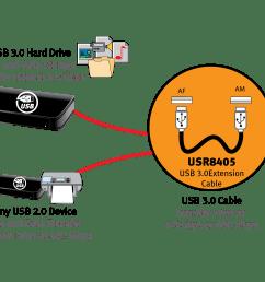 usr usr8405 usb 3 0 extension cable [ 3749 x 1638 Pixel ]