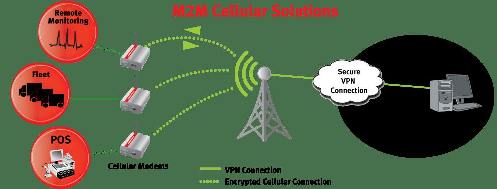 medium resolution of application diagram