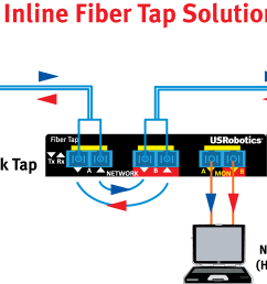 monitor traffic on your network [ 4694 x 1663 Pixel ]