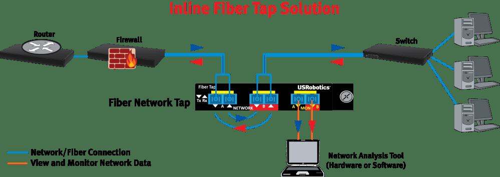 medium resolution of monitor traffic on your network