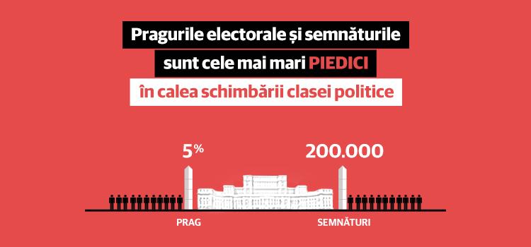 USR: PSD încearcă să se baricadeze în fortăreața numită Casa Poporului
