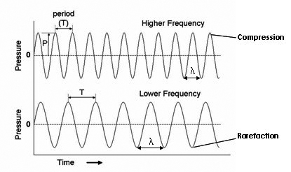 Ultrasound frequency