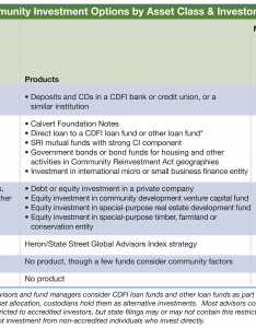 Community investing options by asset class also the forum for sustainable and responsible investment rh ussif