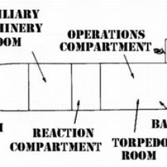 Parts Of A Submarine Diagram Pioneer Head Unit Wiring Usslapon Com Lapon Is Nuclear Attack The Sturgeon Class Whose Wartime Mission To Destroy Enemy Submarines And Ensure Freedom Seas