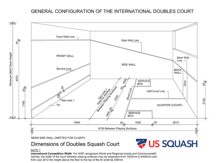 Racquetball Court Diagram Rules Periodic Diagrams Science