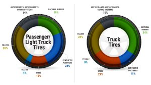 What's In a Tire | US Tire Manufacturers Association