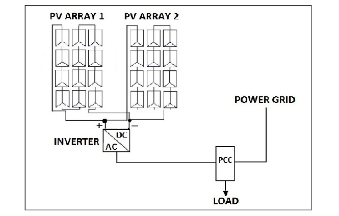 Steady State Analysis Of The Power System Of A Building