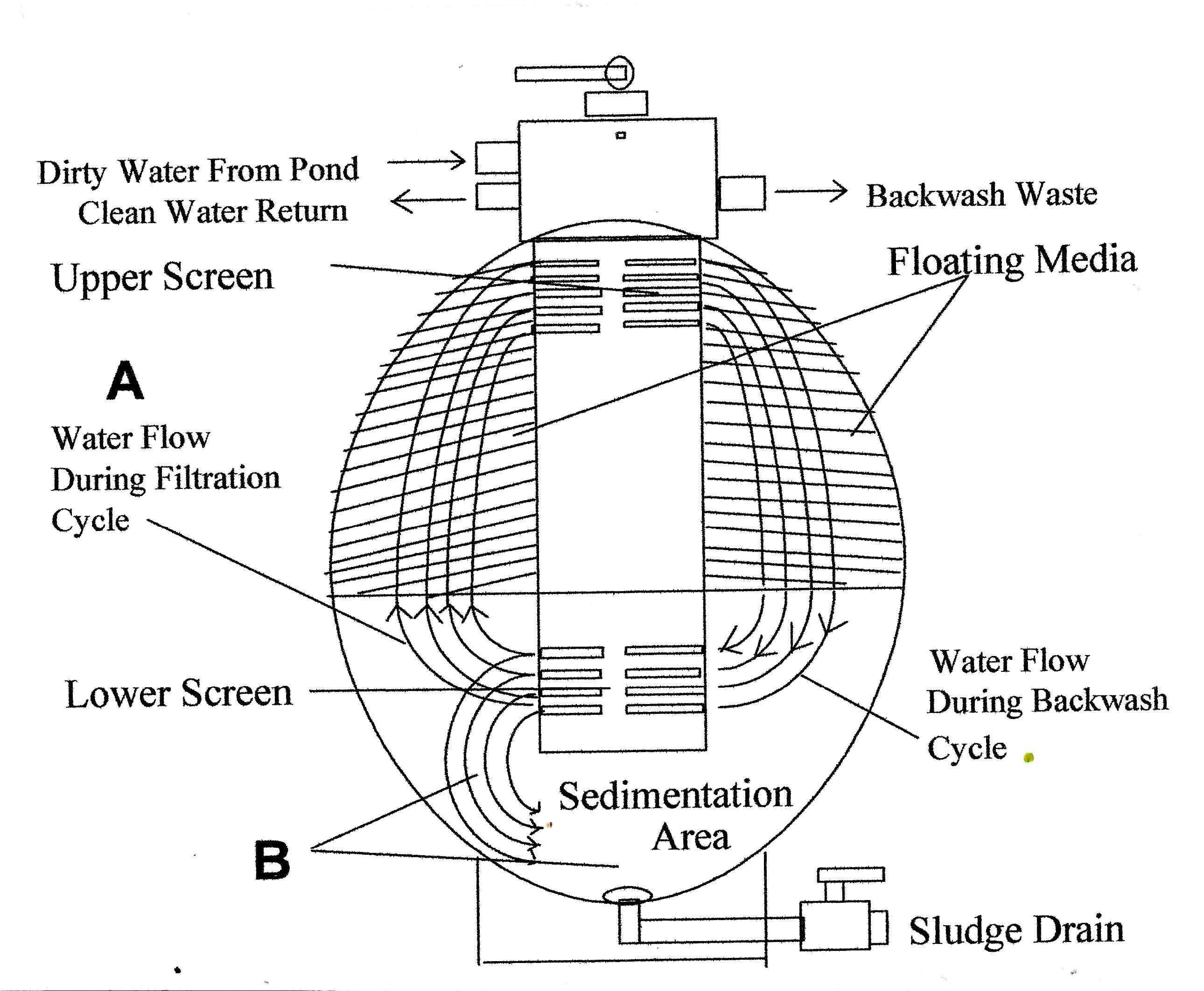 Aquadyne Filters,Aquadyne Bead Filter Model .60 Koi ponds