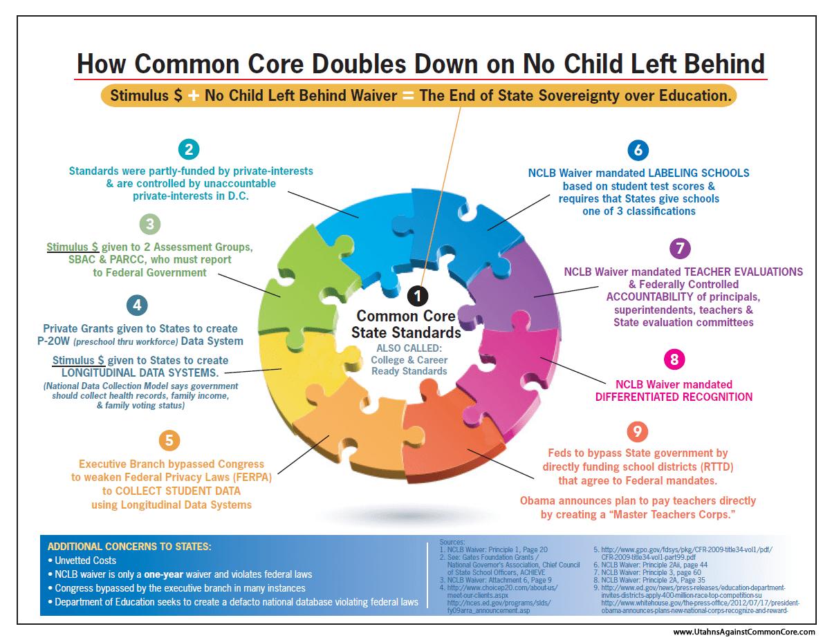Common Core Factsheet On The Dangers Of Common Core