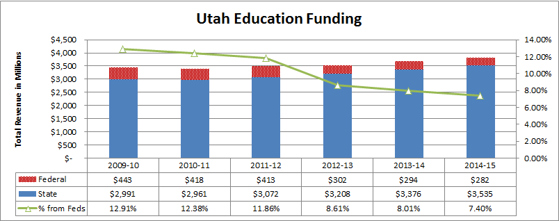 Utah Education Funding