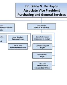 also organizational chart rh utep