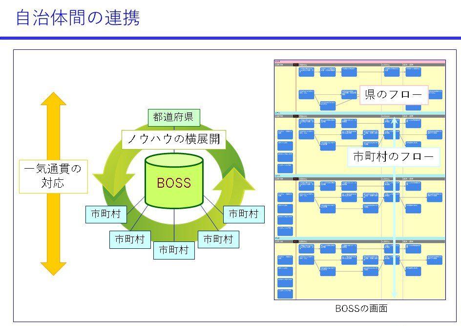 BOSS 災害 対応 工程 管理 システム 防災 フローチャート