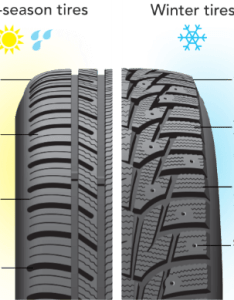 All season and winter tires tread pattern comparison also what to look for in  used tire rh utires