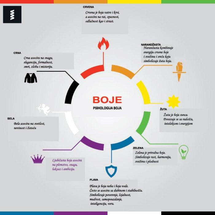infografika - boje