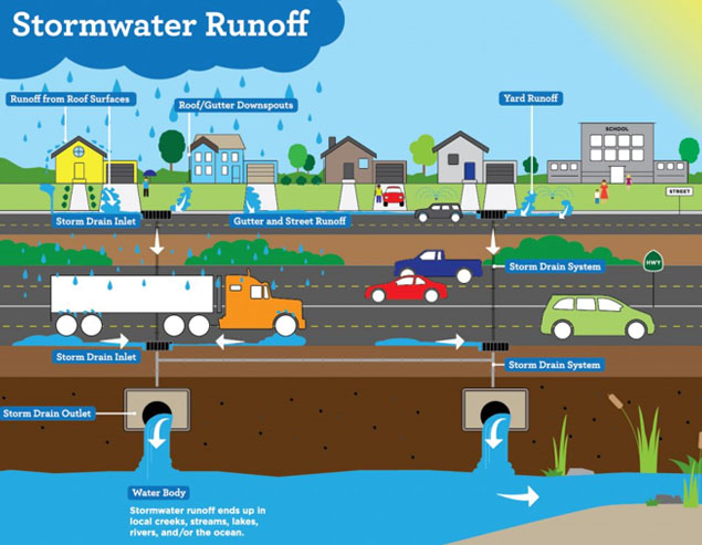 Stormwater Runoff - Runoff from Roof Surfaces | Roof/Gutter Downspouts| Storm Drain Inlet | Gutter and Street Runoff | Yard Runoff | Storm Drain System | Storm Drain Outlet | Water Body | Stormwater runoff ends up in local creeks, streams, lakes, rivers, and/or the ocean.