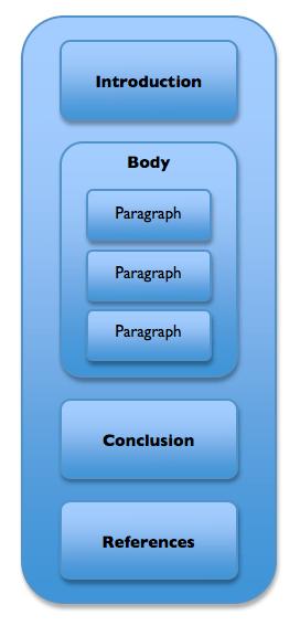 Essay Writing University Of Technology Sydney
