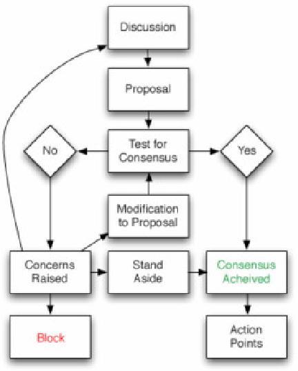 Consensus Resources